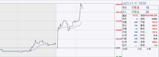 LPG(液化石油气)主力合约涨超6% 有看涨期权月内涨近20倍