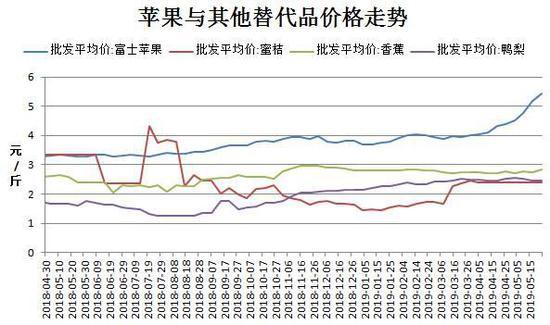 「环球金融期货直播间」冷库存储处于低位 苹果或仍居高运行 期货苹果 第10张