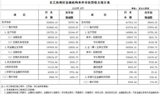 央行上海:上半年长三角地区人民币贷款增加3.65万亿