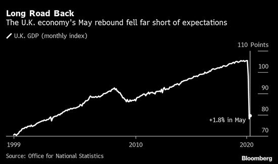 高盛预计英国失业率峰值将远低于美国