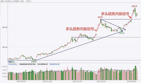 中粮期货  试错交易:5月19日市场观察