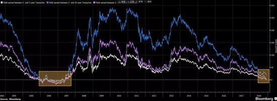 各期限美债收益率差 来源:彭博