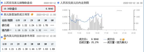 美元指数短线拉升 在岸人民币收报6.9840贬值341点+昆仑国际金融