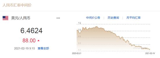 美元指数涨势暂止 人民币中间价报6.4624下调88点