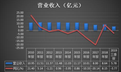 新京报:金融防风险没有完成时只有进行时