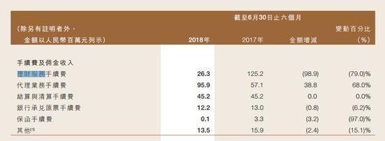 图片来源:甘肃银走2018年中报