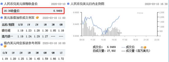 美元指数跌势暂止 在岸人民币收报6.9469升值30点