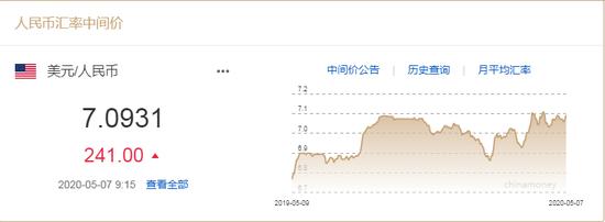 美元指数站稳100 人民币中间价报7.0931下调241点