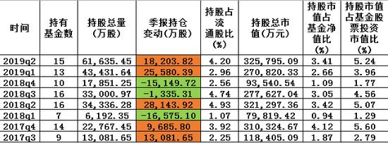 图:东方红近两年持有分众传媒股票一览