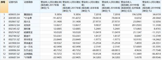 6557亿:公募半年利润创3年新高 华夏炒股收益夺冠
