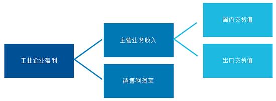 易方达投顾:工业企业盈利分析框架及2021年预测