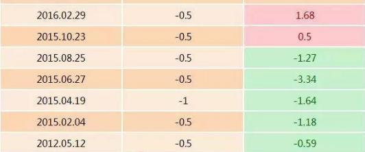 【股指期货】历次降准对股市影响一览表