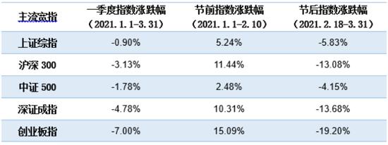 创业板指节后累跌20% 长城创业板指数增强值得关注