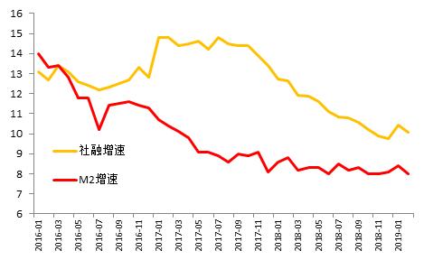 图4:M2和社融增速有望回升单位:%