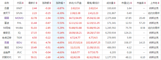 爆款电影与股东减持相伴 北京文化股价为何难回高点