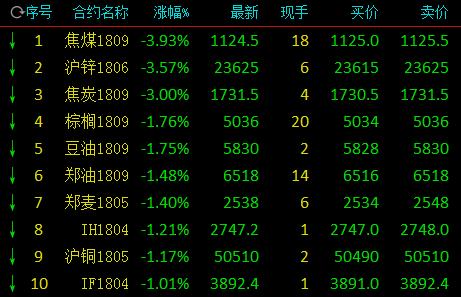 国内期市收盘多数飘绿 双焦沪锌领跌原油走升逾2%商品期货