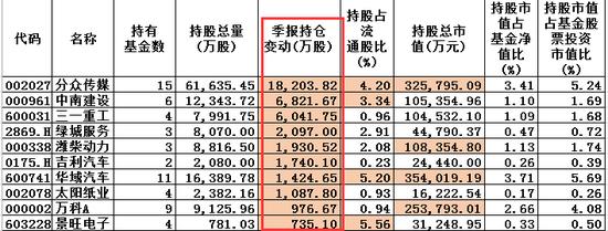图:东方红2019Q2增持股