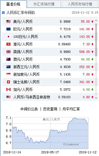 美元指数涨势暂止 人民币中间价报6.9988下调55点|兴业投资官方网站