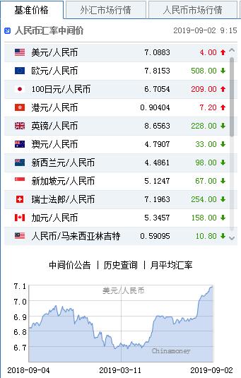 美元指数强势拉升 人民币中间价报7.0883下调4点_外汇交易货币对属性