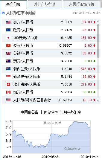 美联储短期或不再降息 人民币中间价下调57点,奥弗国际外汇平台