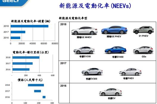吉利汽车新能源车销量