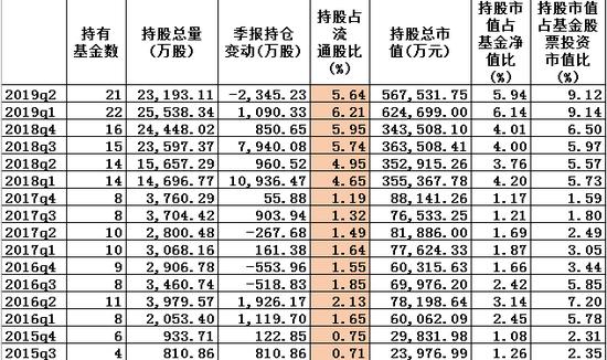 图:东方红近年持股立讯精密状况