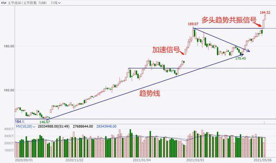 中粮期货  试错交易:5月10日市场观察