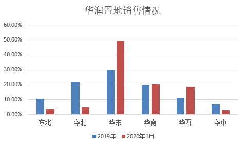 华润置地高管批发式离职后 连续两月销售额大幅下滑