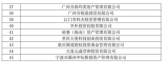 中基协:北京盛世瑰宝、北京世纪利伟等45家私募失联