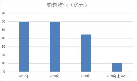 億達中國上半年扣非凈利轉虧 現金短債比僅0.04償付壓力大