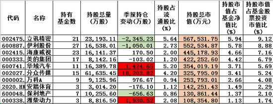 图:东方红2019Q2十大重仓股