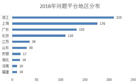 2018年问题平台地区分布   数据来源:融360大数据研究院