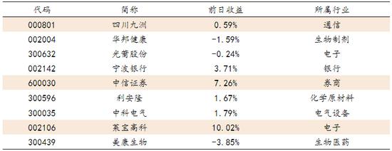 数据来源:方正证券钻研所 WIND资讯