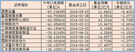 今年以来主动管理型股票基金利润倒数前十 来源:wind 新浪财经