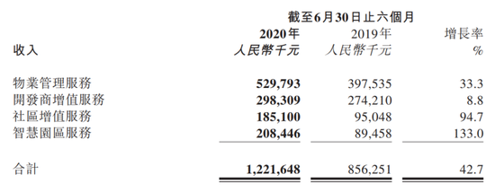 新城悦服务2020H1同比增速放缓29%  接下来奉行外拓政策