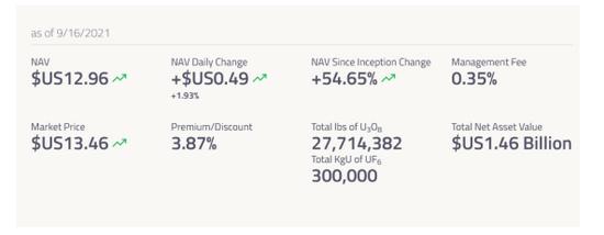 艾德证券期货:一个月暴涨73%,铀矿巨头成为散户新宠