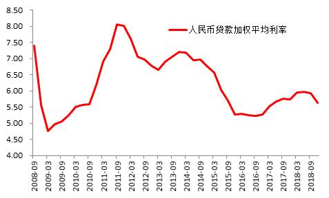 图7:人民币贷款平均利率有所下降单位:%
