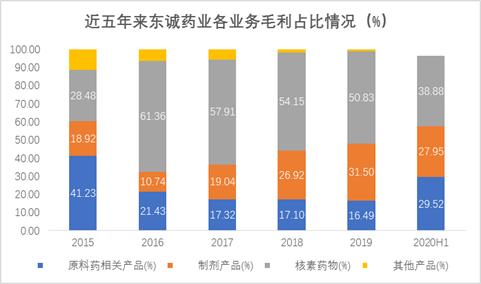 东诚药业:商誉/净资产超50% 核心子公司业绩上半年完成率仅三成