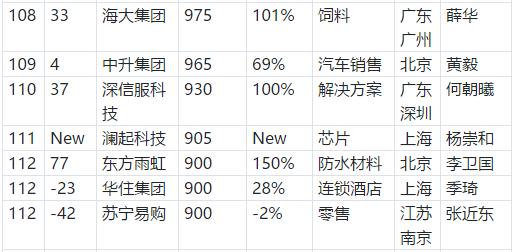 """东方雨虹(ORIENTAL YUHONG)上榜""""2020胡润中国500强民营企业"""""""