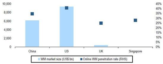 (中国在线理财营业已经达到发达国家程度,来源:BCG,瑞信)