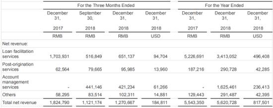 资料来源:宜人贷2018年业绩报告