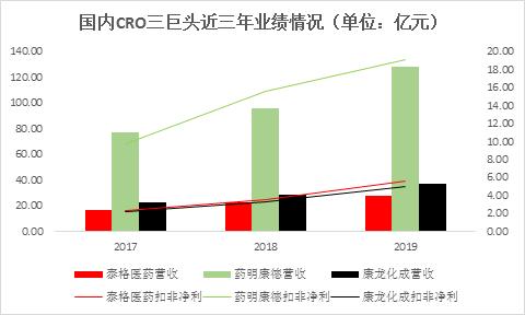 泰格医药:投资收益占三成净利 六成募资用于外延扩张