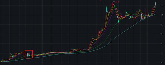 麦克韦尔股价走势