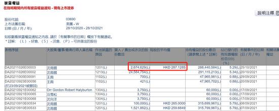 沈南鹏减持267.4629万股美团股份至5.29% 套现7.68亿港元