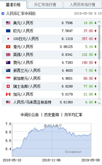 美元指数持续走弱 人民币中间价报6.7596上调18点|短线交易技巧