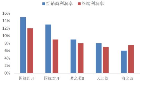 今世缘抢了洋河份额?南京高增长 渠道毛利高出洋河5%