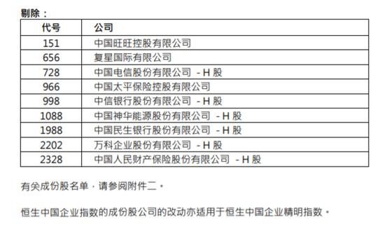 国指大幅调整:中芯国际、京东、网易等获纳入
