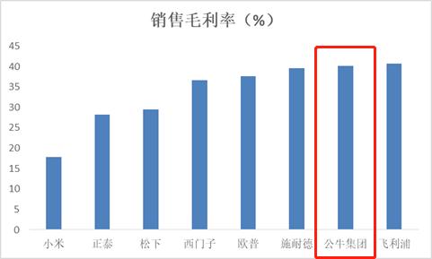 """""""[中国好公司]公牛集团:上下游议价能力强 渠道优势明显 成本费用控制能力强"""