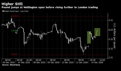 英镑劲升 英债大跌 因脱欧贸易协议仍有可能达成
