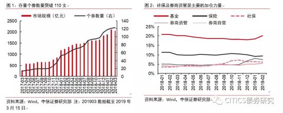 转债市场潜在产品展望:三主线满足投资多元化趋势